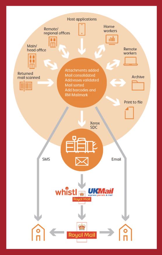 Advanced UK Hyrbid Mail Infographic