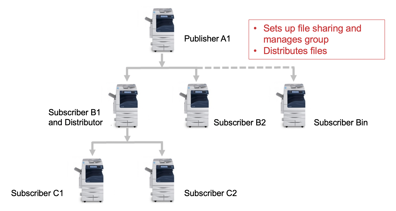 Xerox Fleet Orchestrator Options